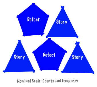 Nominal Scale