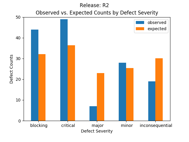 Expected vs Observed Severity for R2