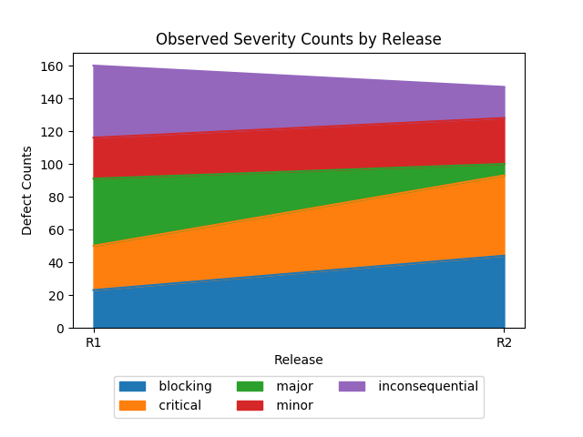 Area Graph for Severity by Release