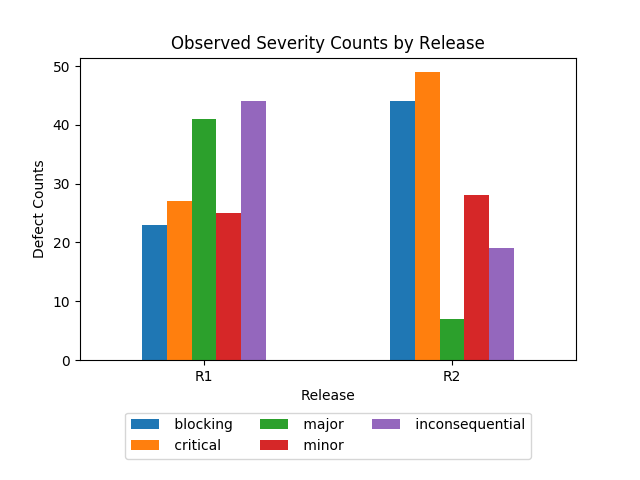 Expected vs Observed Severity for R1