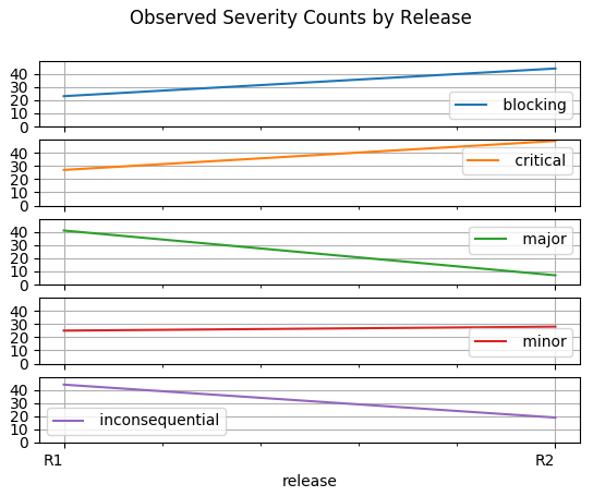 Line Graph by Severity and Release
