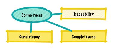 Correctness Quality Factor