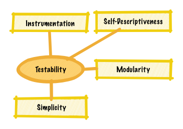 Testabilty Quality Factors