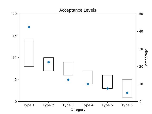 Acceptance Interval by Category