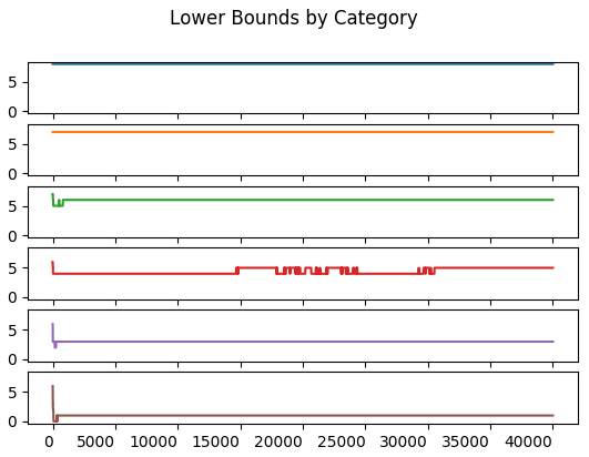 Lower Frequency by Bounds Category