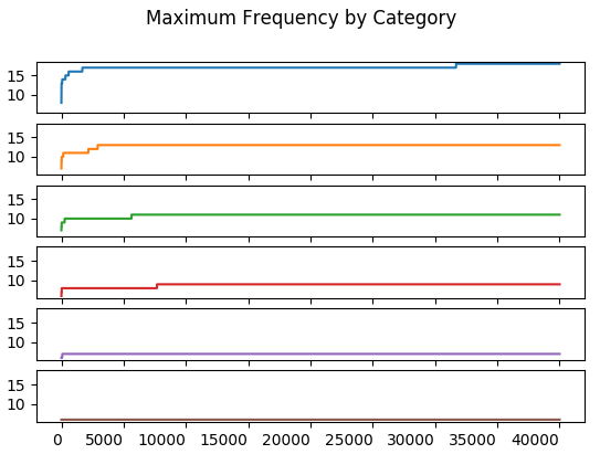 Maximum Frequency by Category