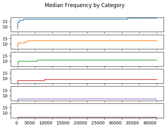 Median Frequency by Category