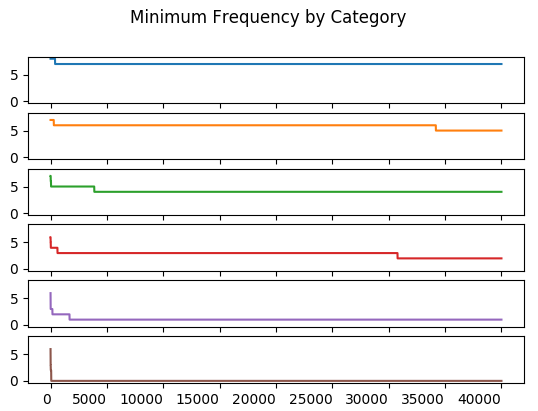 Minium Frequency by Category
