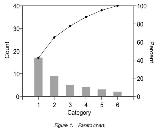 Original Pareto Chart