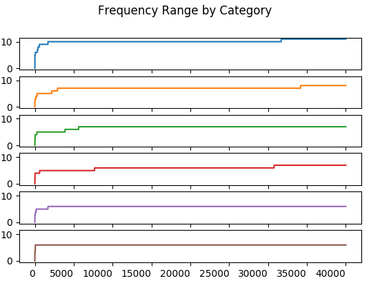 Range Frequency by Category