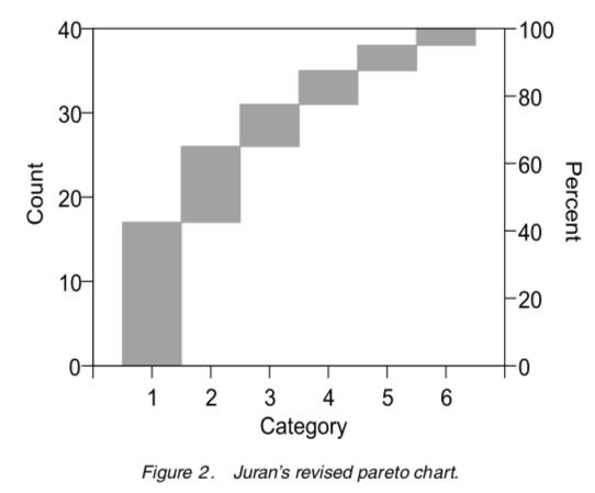 Revised Pareto Chart