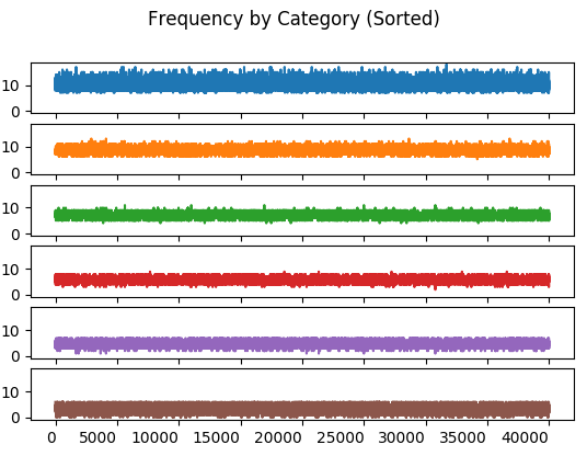 Frequency by Category (Sorted)